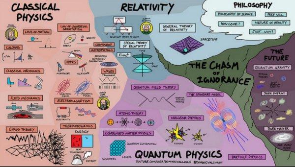 Эйнштейн обзавидовался бы: Блогер создал карту объясняющую всю суть Вселенной